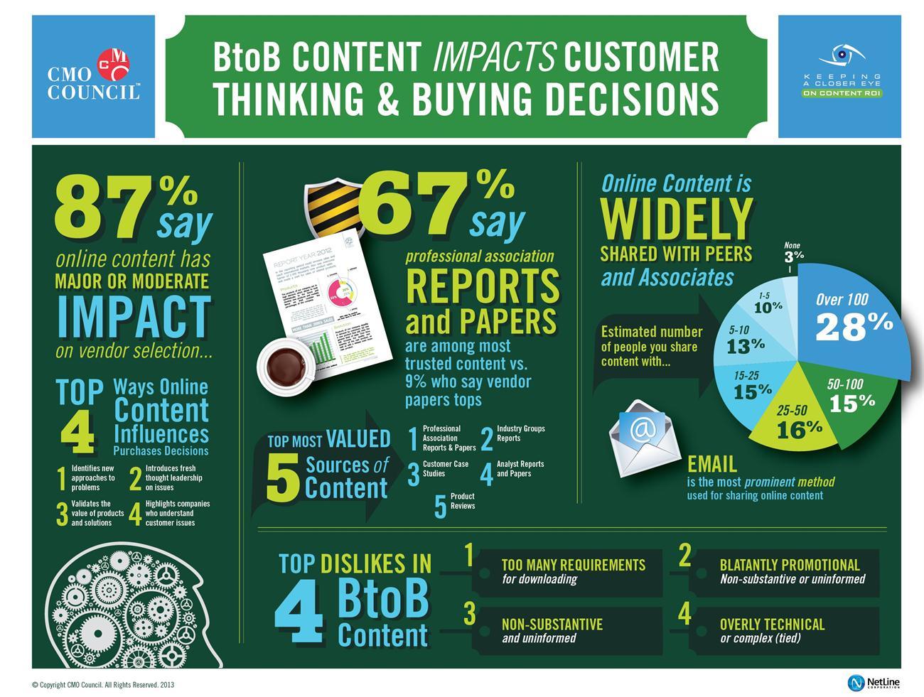 Infografía contenido CMO Council